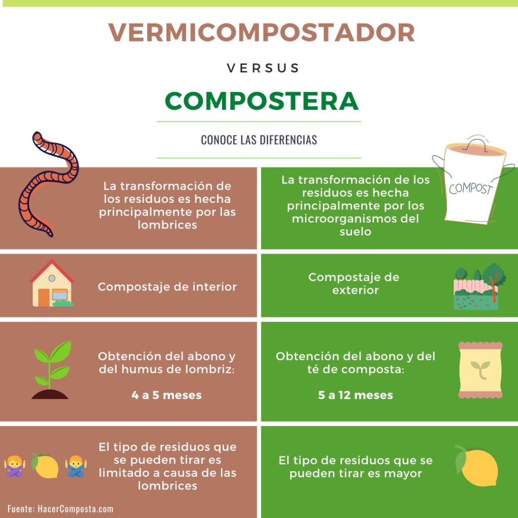 diferencias entre vermicompostador y compostera